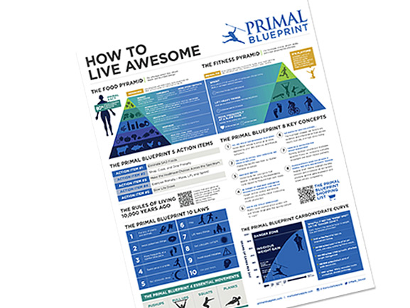 The primal transformation primal blueprint pb poster malvernweather Image collections
