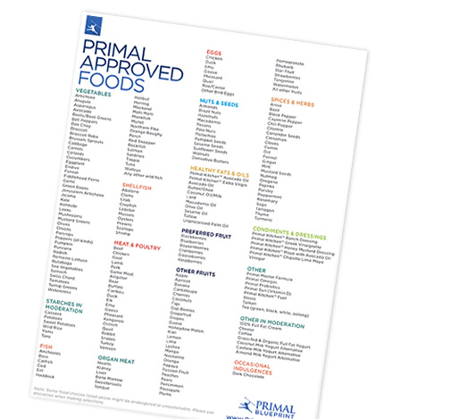 The primal transformation primal blueprint bring structure to your foraging forays and make shopping fun with this laminated list of all the acceptable primal foods you need to transform your diet malvernweather Images